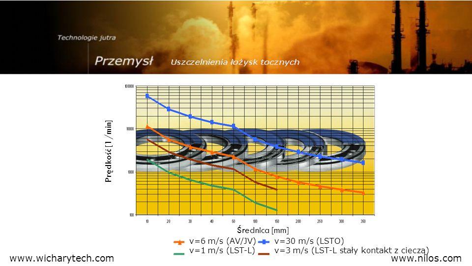 Prędkość [1/min] Średnica [mm] www.wicharytech.com www.nilos.com